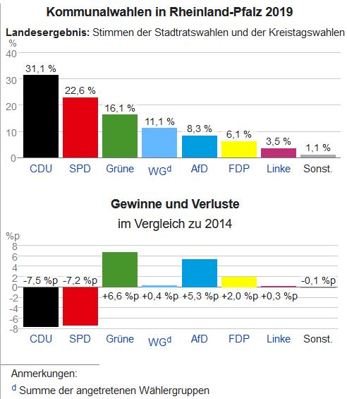 Balkendiagramm Kommunalwahl Rheinland-Pfalz 2019
